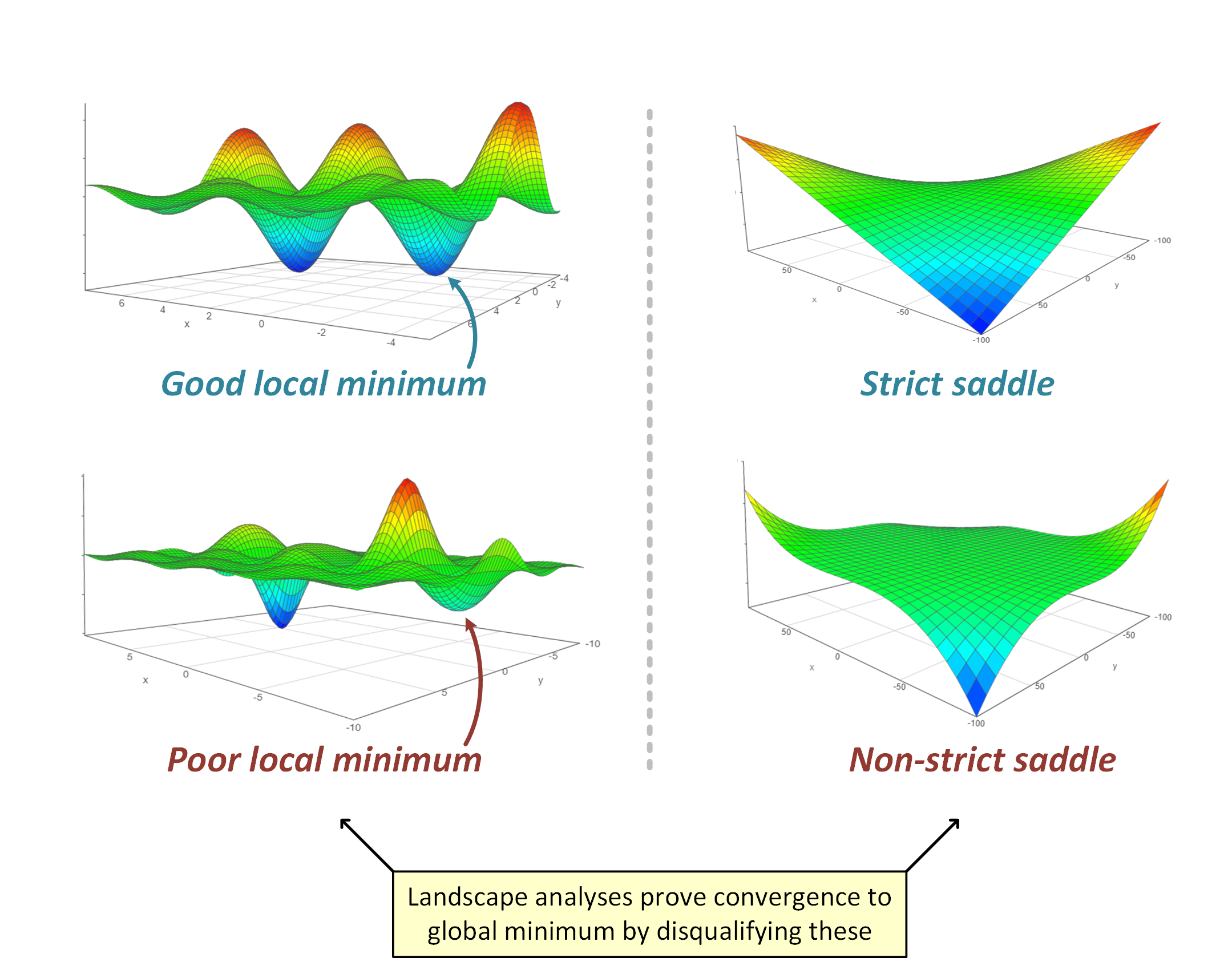 Local minima and saddle points