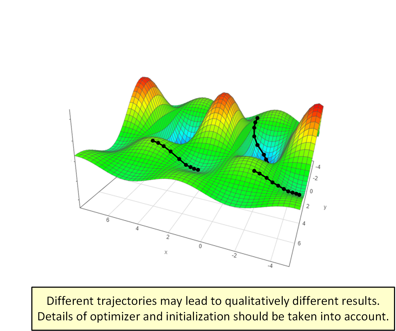 Understanding optimization in deep learning by analyzing trajectories of gradient descent