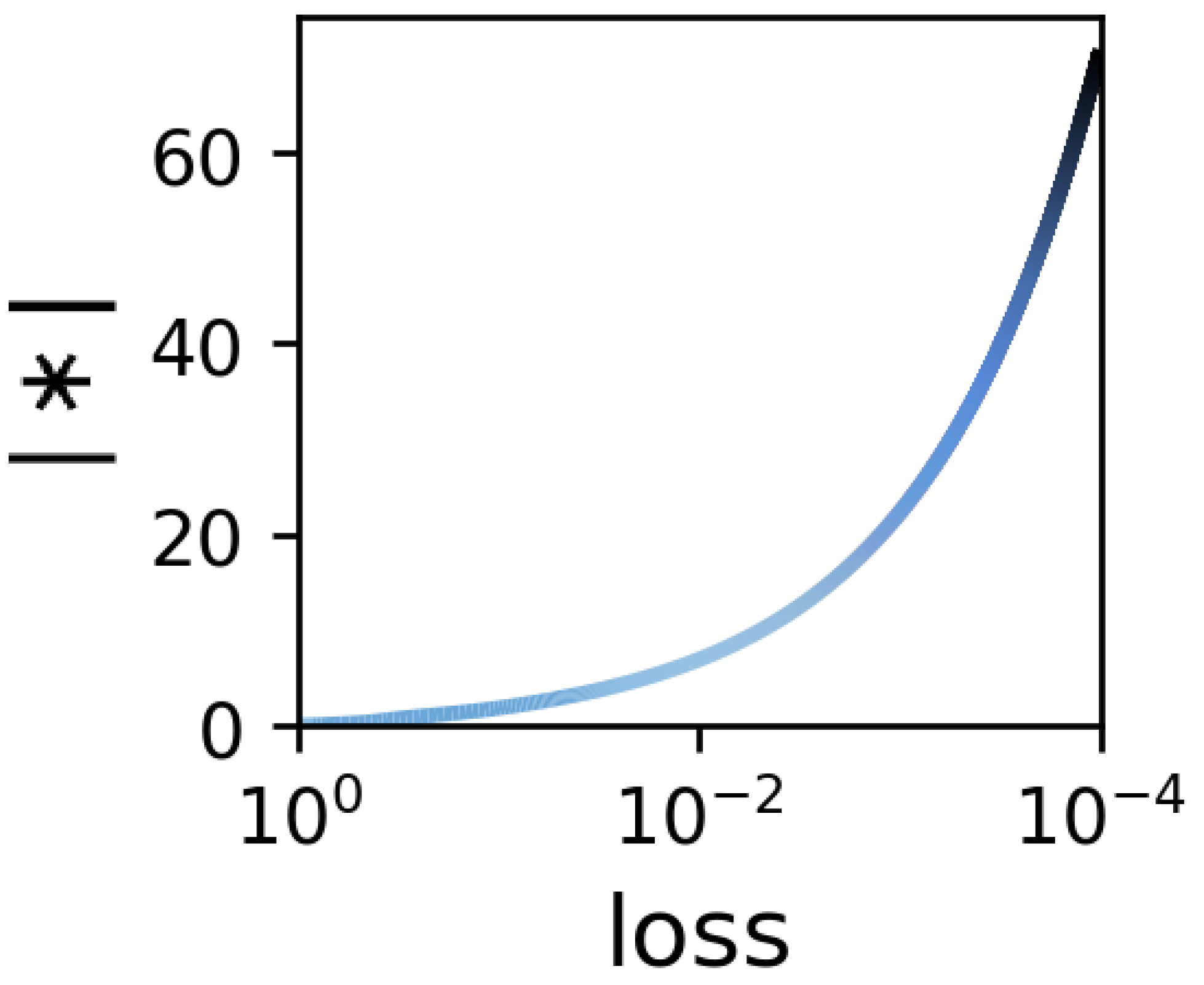 Can implicit regularization in deep learning be explained by norms?