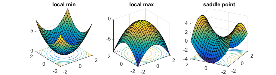 Local Minimum, Local Maximum and Saddle Point