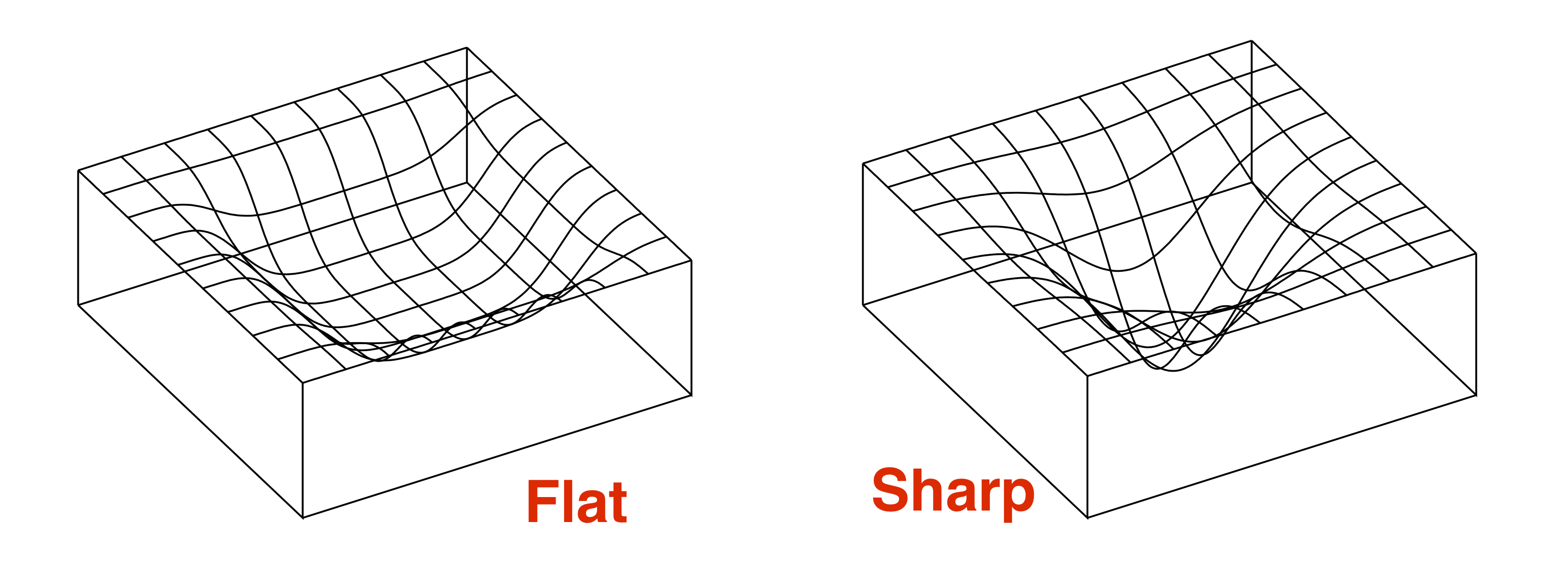 Flat vs sharp minima