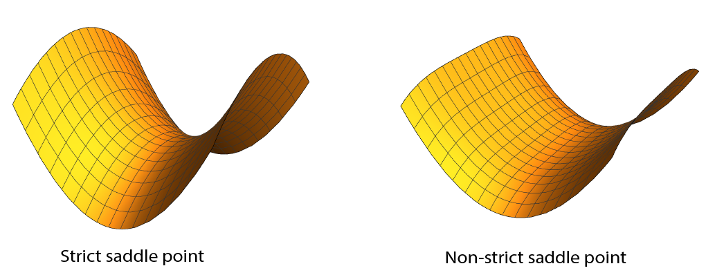 Strict and Non-strict Saddle Point
