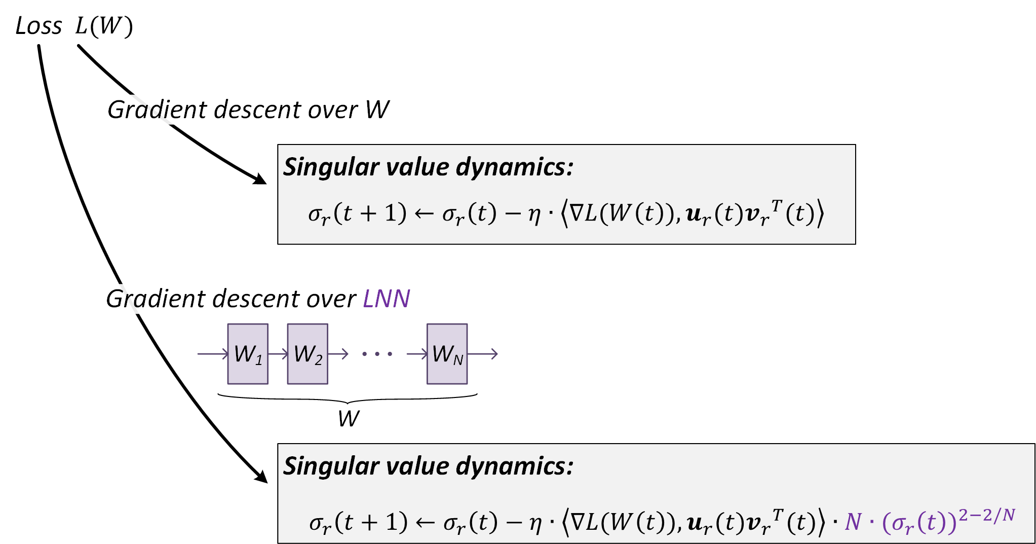 Understanding implicit regularization in deep learning by analyzing trajectories of gradient descent