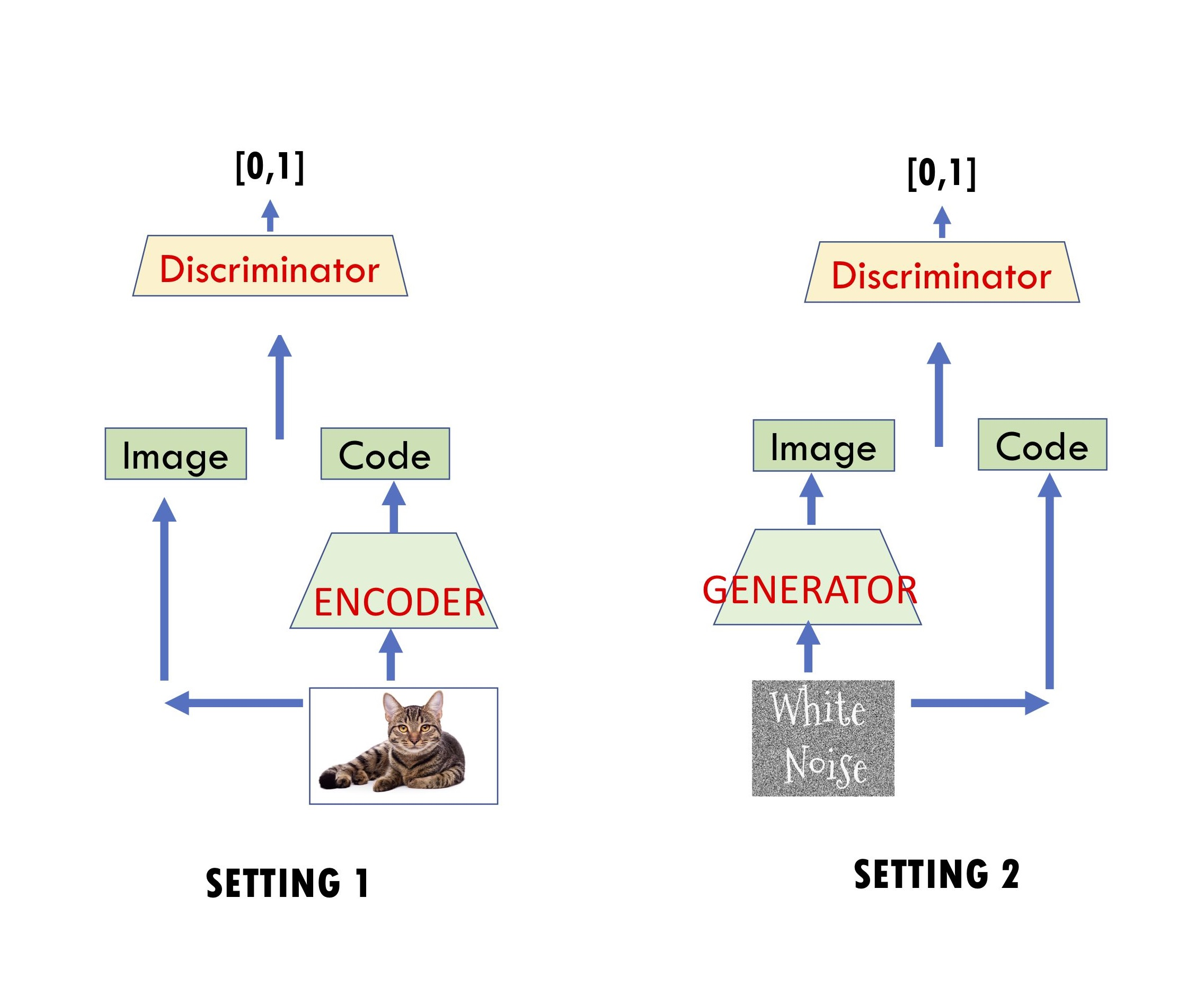 Limitations of Encoder-Decoder GAN architectures – Off the convex path