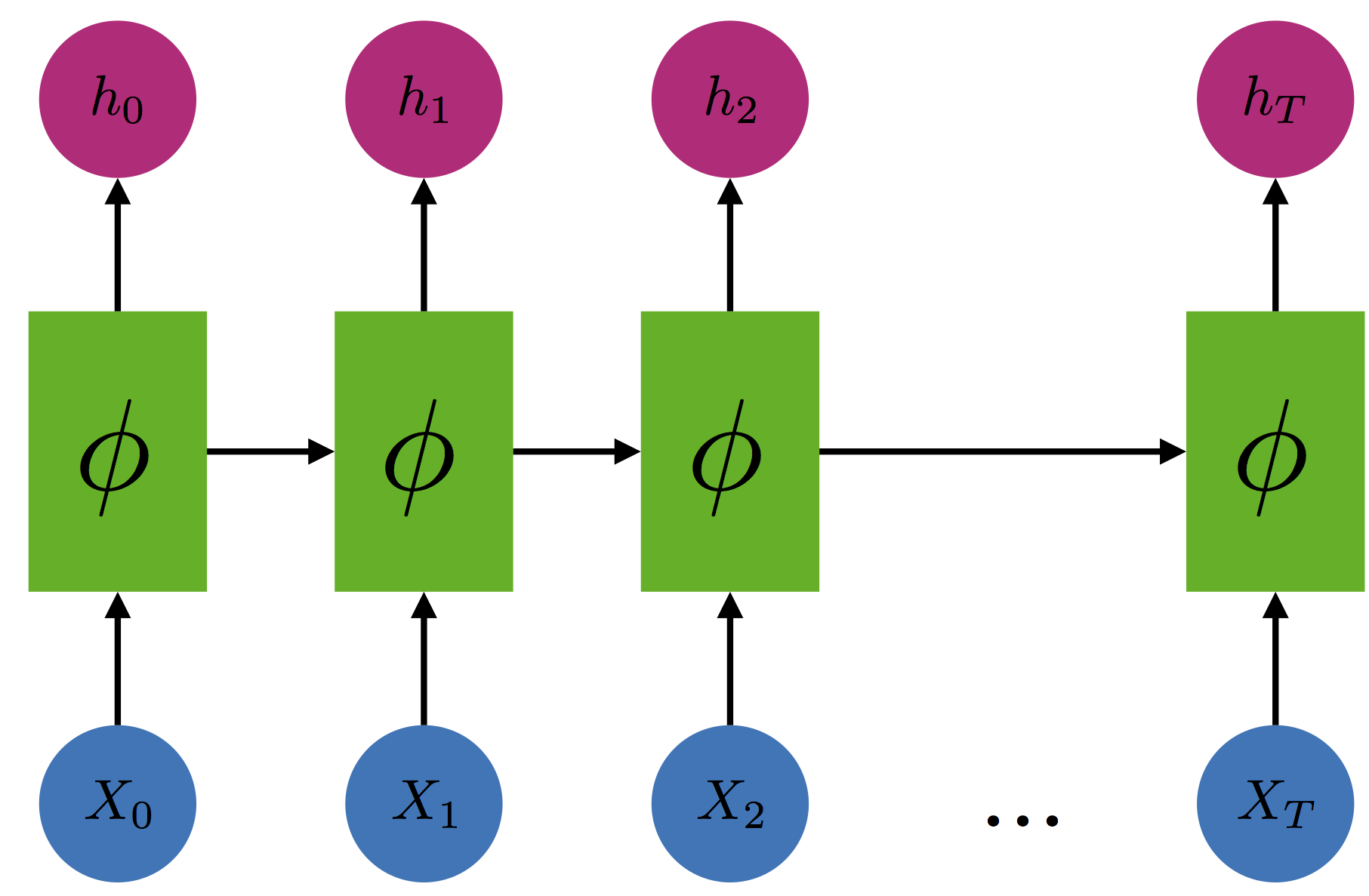 When Recurrent Models Don't Need to be Recurrent – Off the convex path